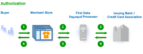 Coding interviewq how does credit card payment processing work for when the buyer cardholder clicks checkout heshe is sent to secure servers to complete the checkout process the buyer places an order at the reheart Gallery